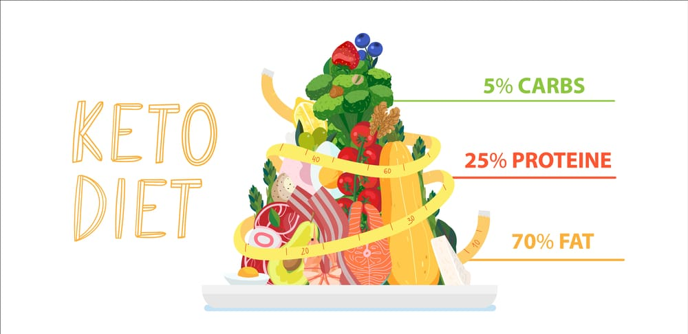 thực đơn 7 ngày giảm cân keto